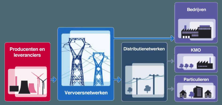 vrijmaking van de energiemarkt - spelers op de markt
