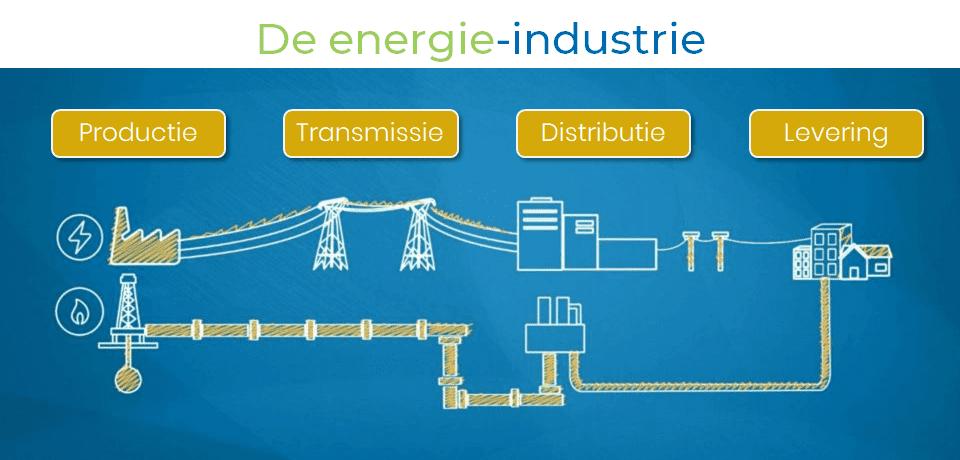 energie industrie in belgie