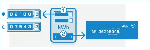 tweevoudige elektriciteitsmeter