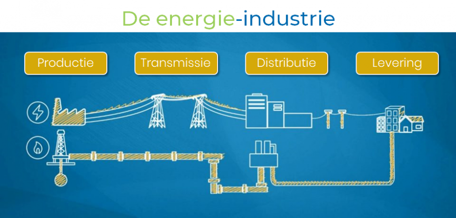 energie industrie in belgie