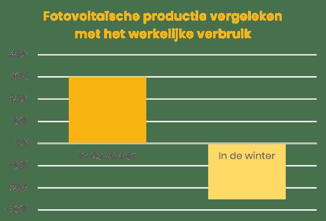 installatie zonnepanelen - productie in de zomer en in de winter