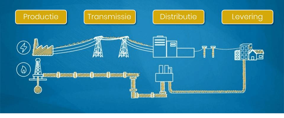 spelers in de sector voor elektriciteit en gas